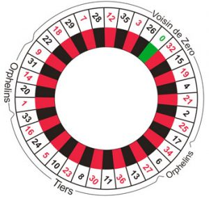Roulette How to